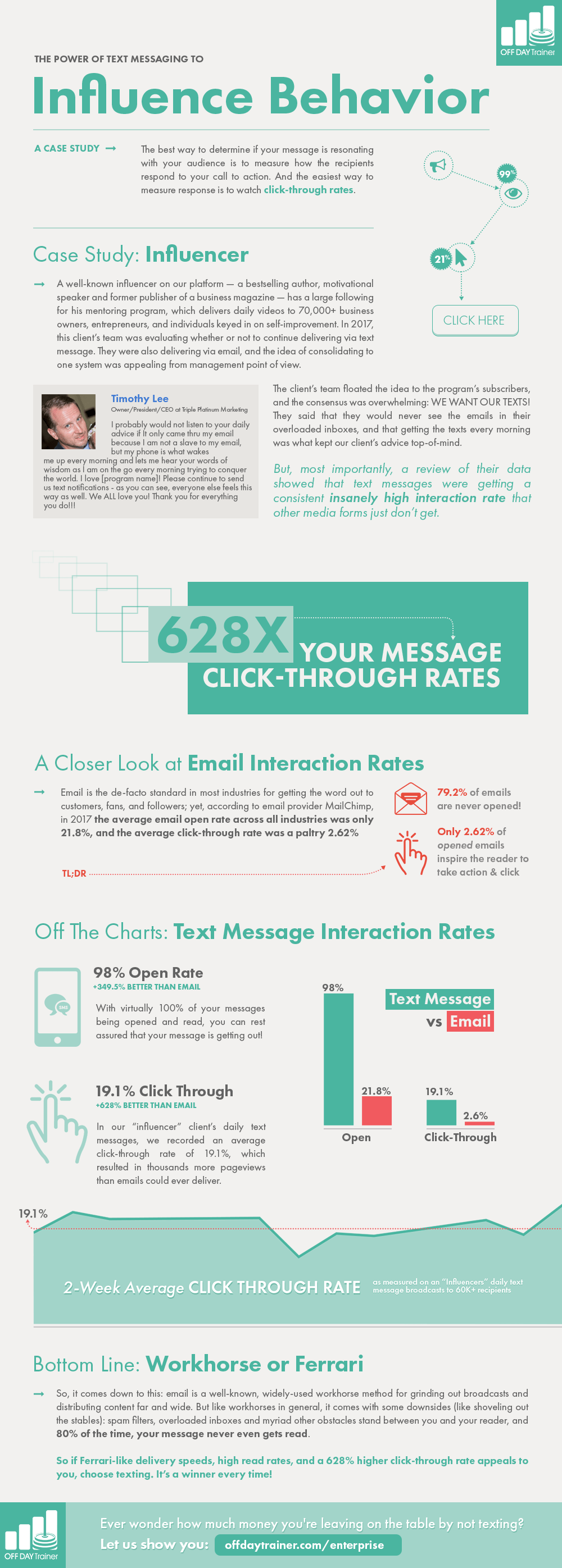 628x your click-through rate