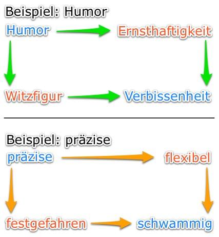 Wertequadrate nach Schulz v. Thun