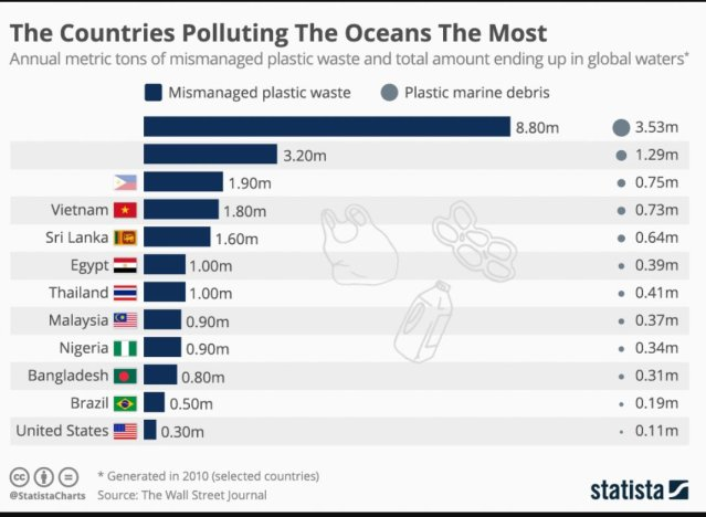 countries polluting the oceans the most