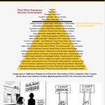 Covert White Supremacy Pyramid