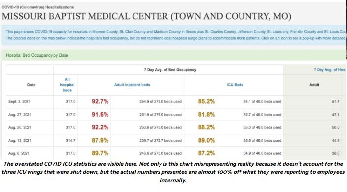 BREAKING: Gateway Pundit Whistleblower Shows MBMC Lying About Covid Patients 5