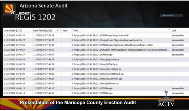 Arizona Election Audit Shows Widespread Voter Fraud 15