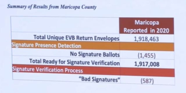 Arizona Election Audit Shows Widespread Voter Fraud 2