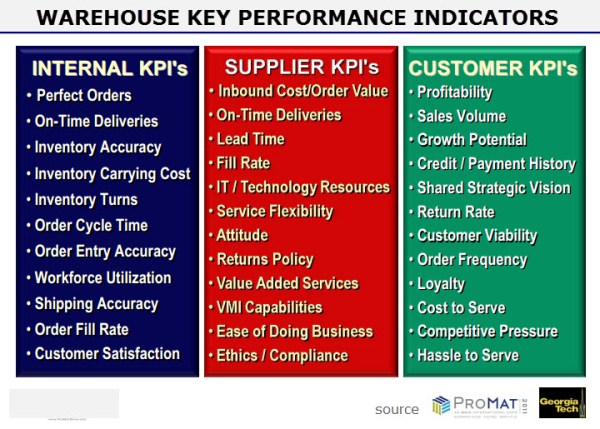 14 Tools To Track Key Performance Indicators For Your - MVlC