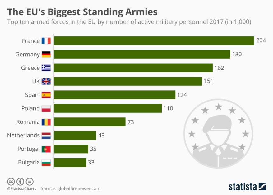 chartoftheday_11833_the_eus_biggest_standing_armies_n