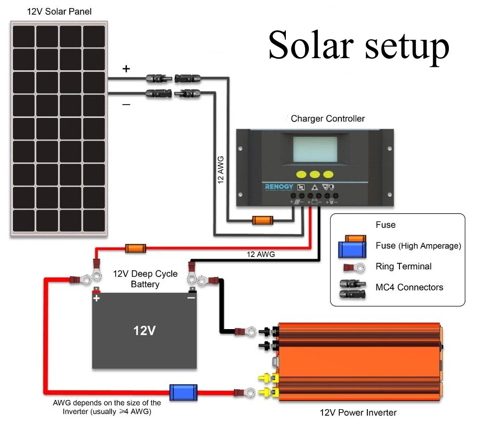 12v solar setup part 3 installation off grid campers the diagrams show our basic 12volt system see solar section for solar [ 948 x 833 Pixel ]