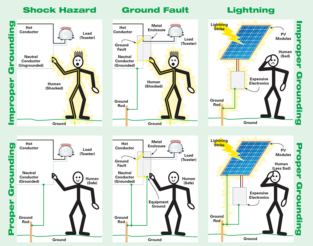 off grid solar pv wiring diagram inverter for house protection of systems diy source homepower com