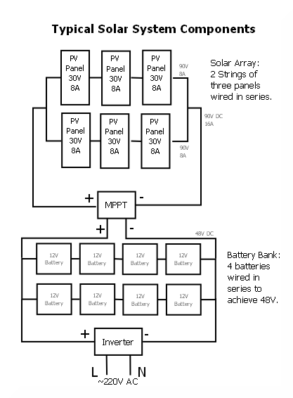 wiring solar panels together in series