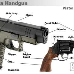 Basic Gun Diagram Emergency Ballast Wiring Firearm Basics Parts Of A