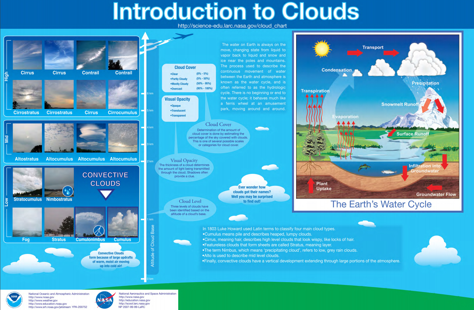 Infographic Cloud Identification Amp Weather Prediction