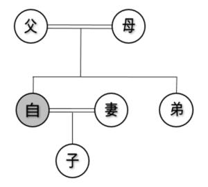 相続についての家系図