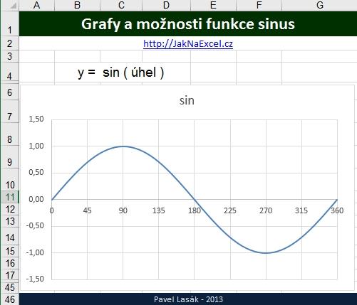 SIN - sinus úhlu - Excel | Školení konzultace