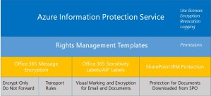 Azure Information Protection and Office 365