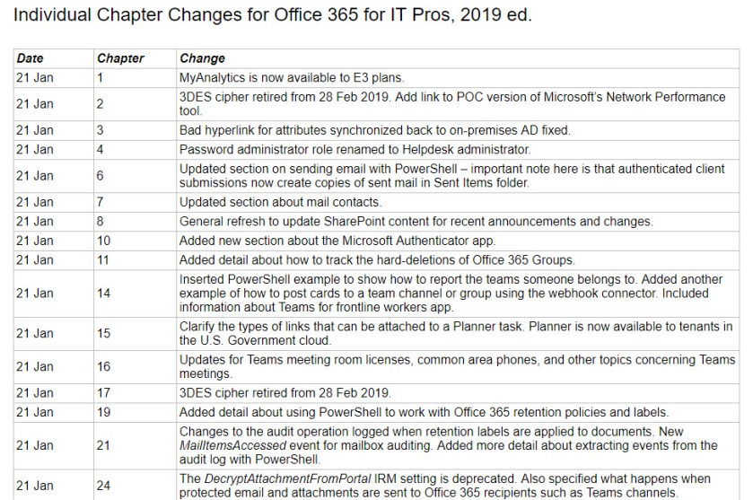 January 21 2019 updates for the Office 365 for IT Pros eBook