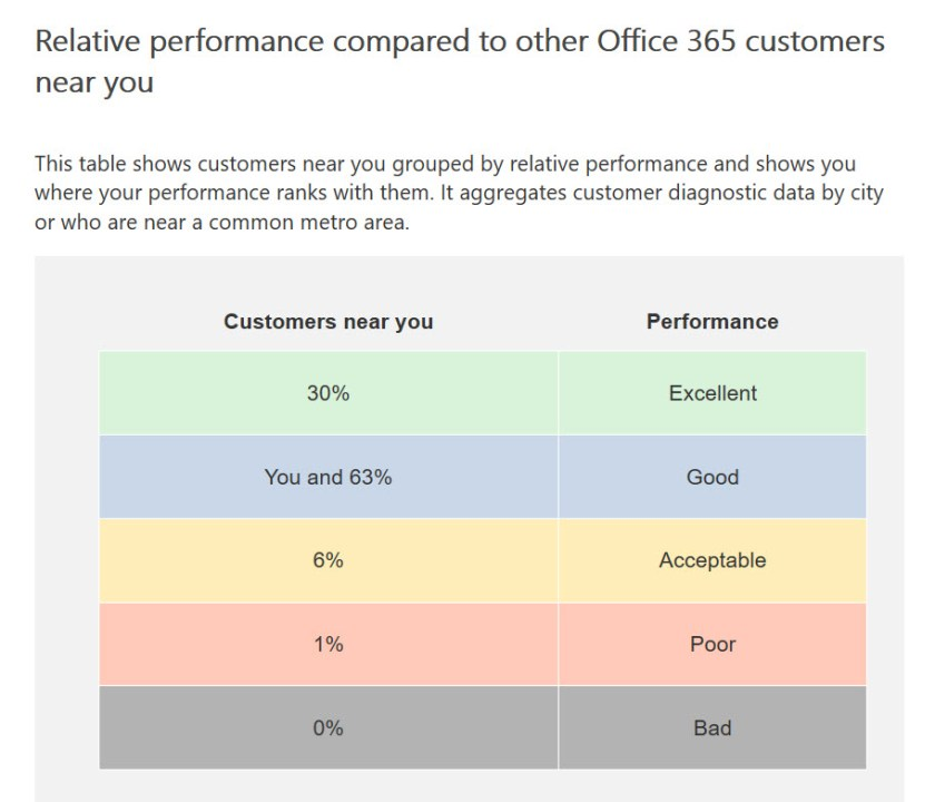 Relative network performance of an Office 365 tenant as measured against other tenants