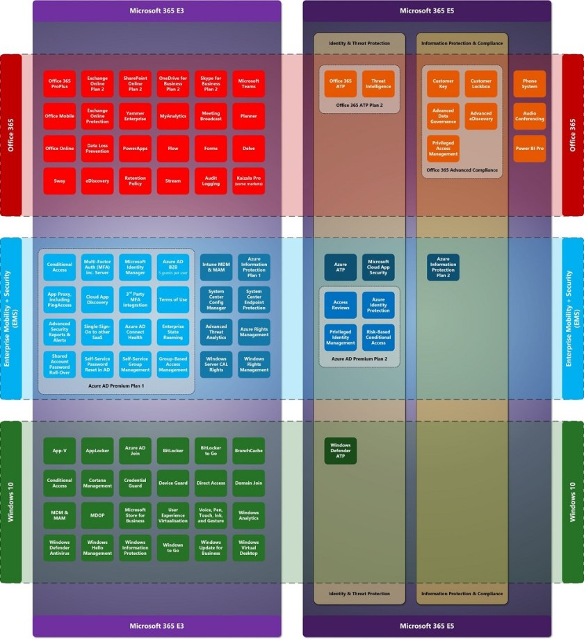 Graphs showing the different components of Microsoft 365 E3 and E5