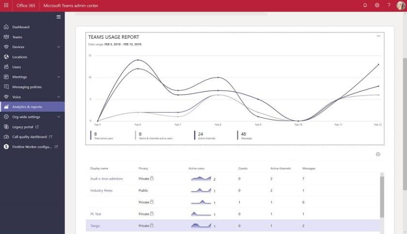 Teams usage report in the Teams admin Center