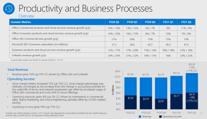 Office 365 is reported as part of Productivity and Business Processes