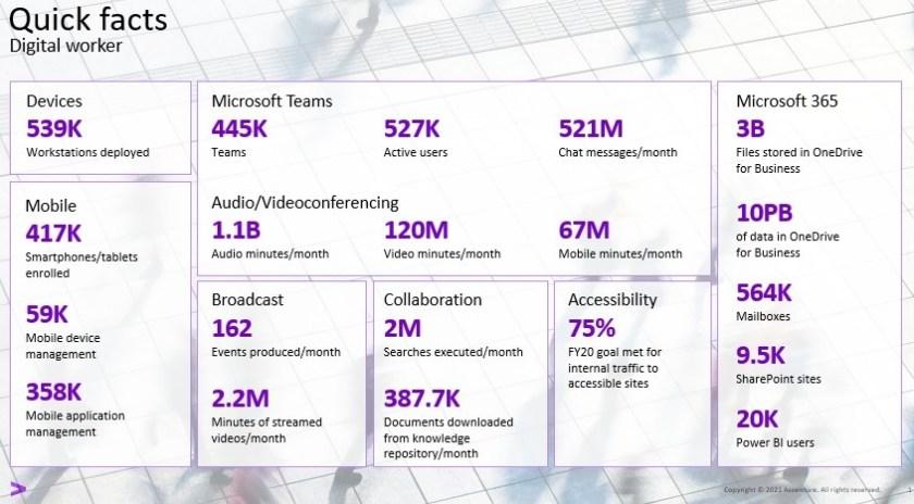 Accenture statistics for its Microsoft 365 tenant