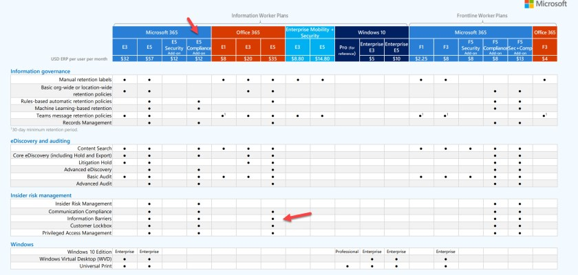 Comparing compliance features available to the different Office 365 and Microsoft 365 plans