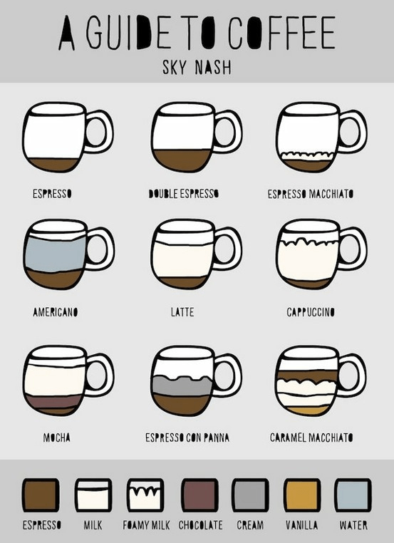 Guide To Making Coffee