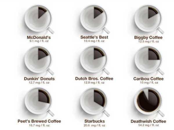 Which coffee has the most caffeine in it
