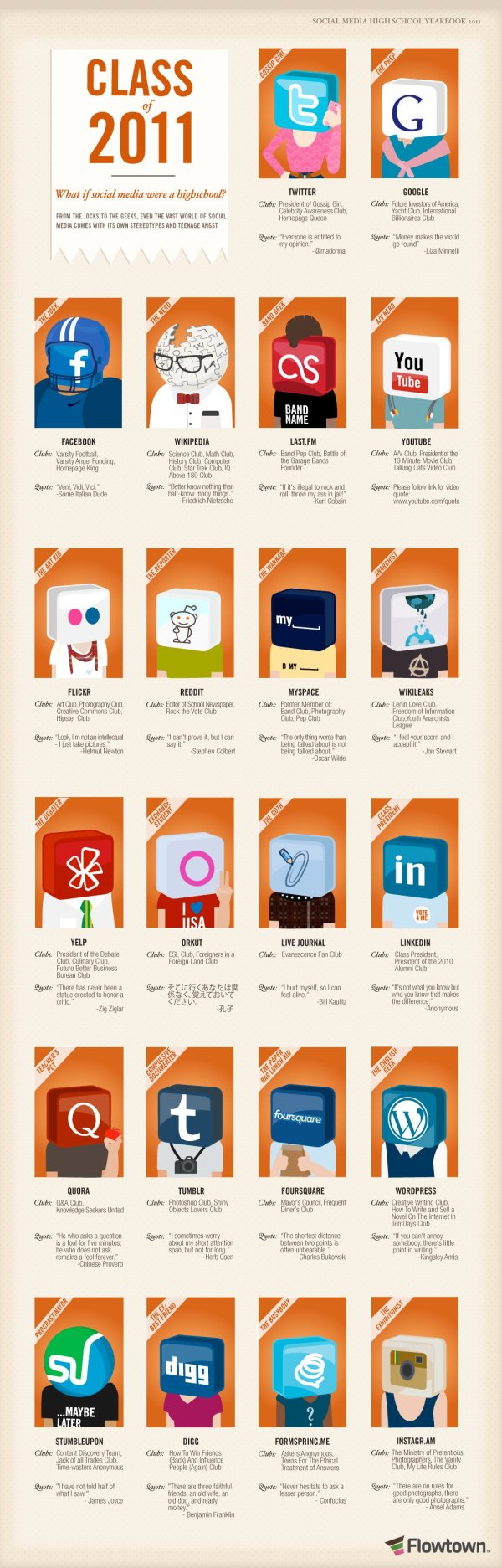 What Social Media Says About You