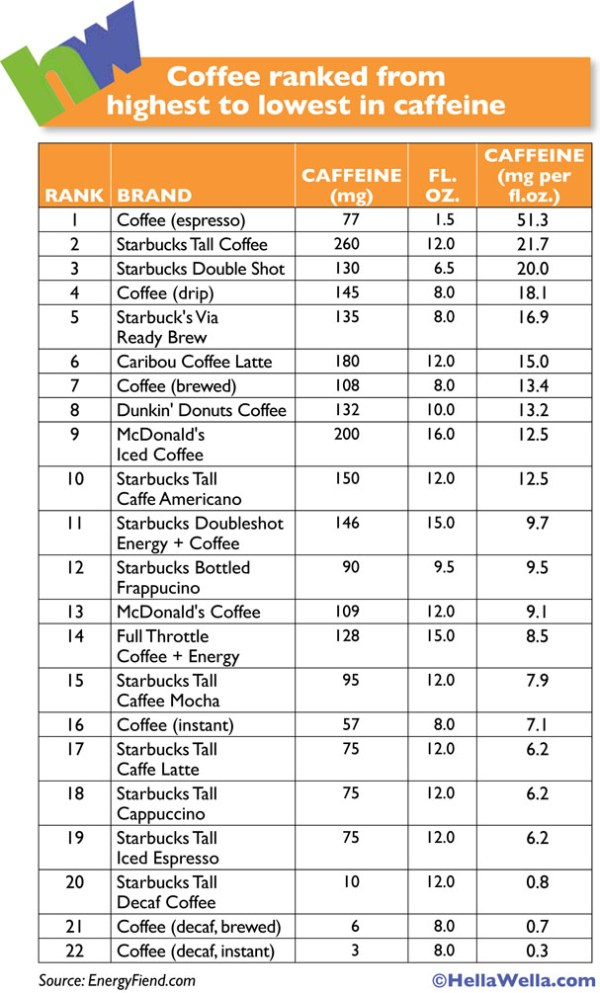 Chart of Which Coffee has Teh Most Caffeine