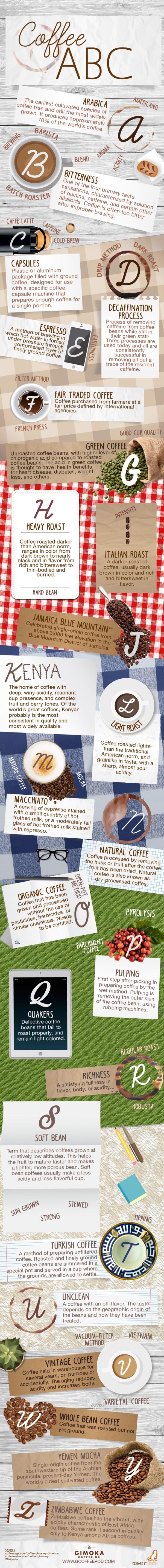 Coffee ABC's