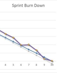 Excel burndown chart also burn down creation tutorial rh officepowerups