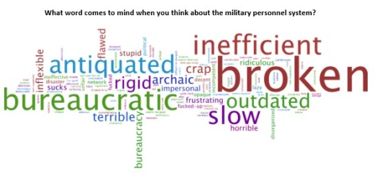 """What word comes to mind when you think about the military personnel system?"""