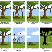 Software Development - How it works