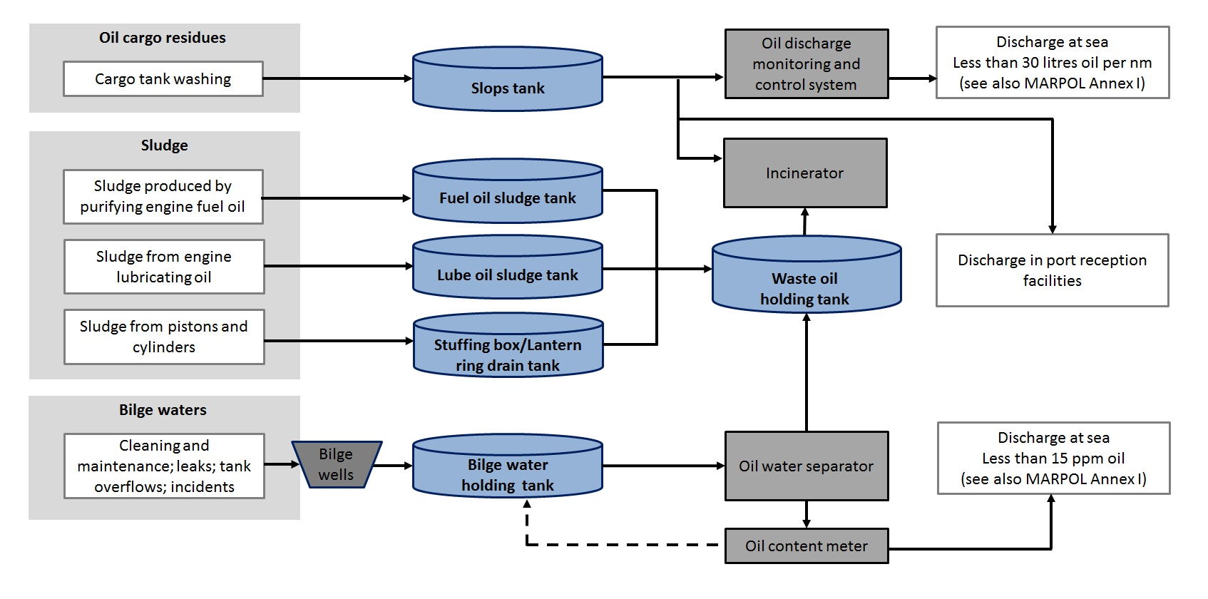 hight resolution of 2013 11 05 how oily waste is generated onboard vessels figure 4