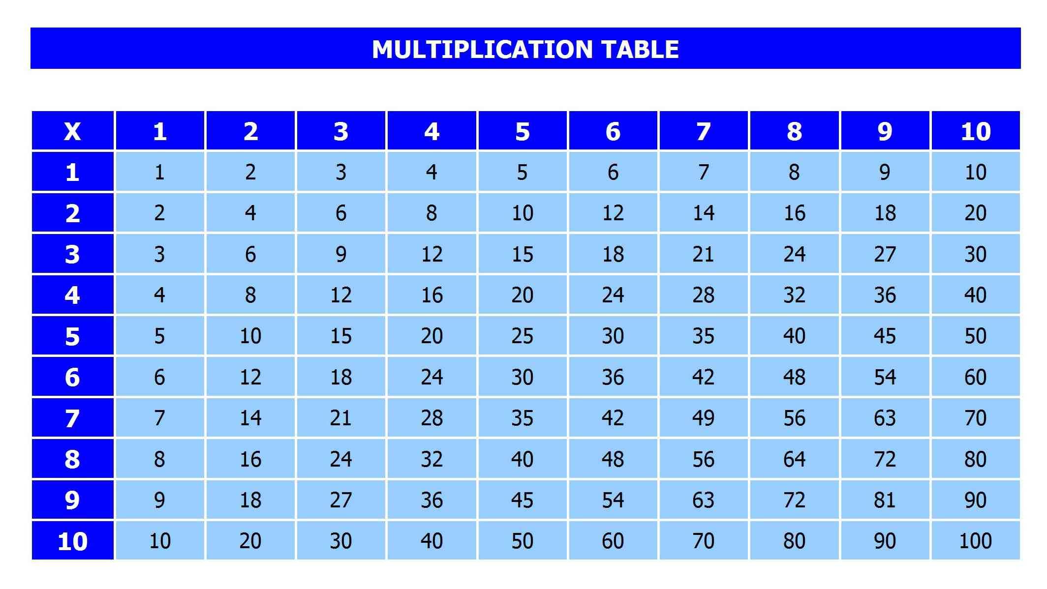 Free Multiplication Table Template