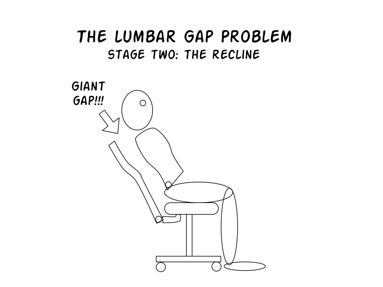 The Lumbar Gap Problem Office Thrones