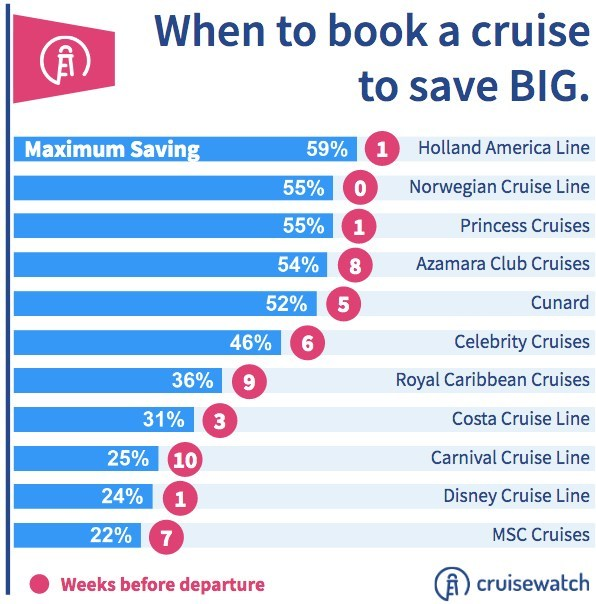 Cruisewatch Infographic