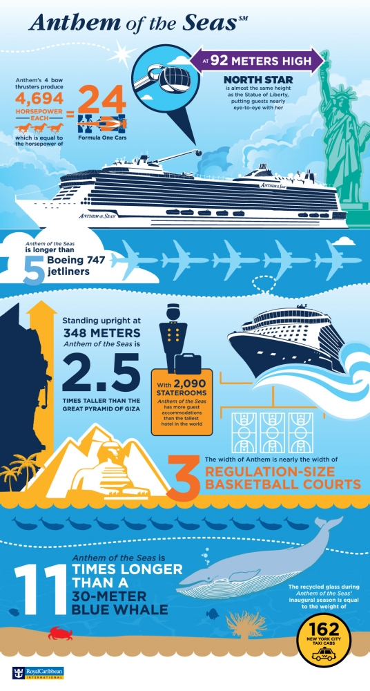 Royal Caribbean Anthem of the Seas infographic