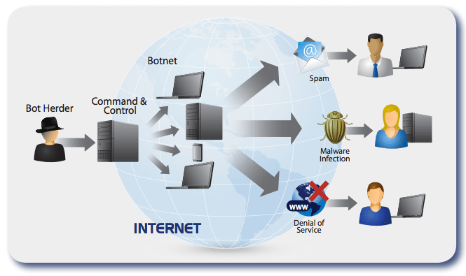 botnet - How To Protect Your Facebook/Gmail Accounts From Hackers 2016