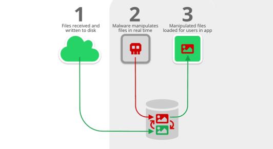 media file jacking - Hackers Can Change Media Files We Recieve Via Whatsapp Or Telegram Using Media File Jacking