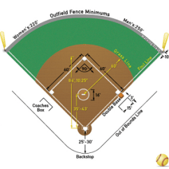 Regulation Baseball Field Diagram Red Panda Softball Measurements Pictures To Pin On Pinterest - Pinsdaddy
