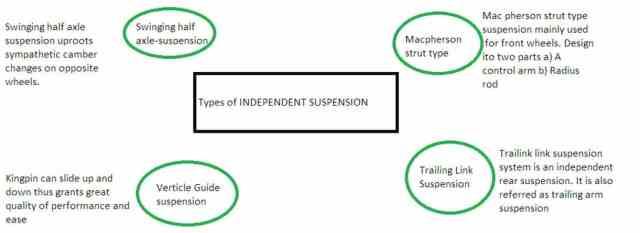 Best Suspension for Off-Roading