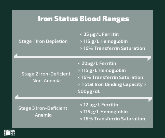 Signs & Symptoms of Iron Deficiency Anemia: Blood markers