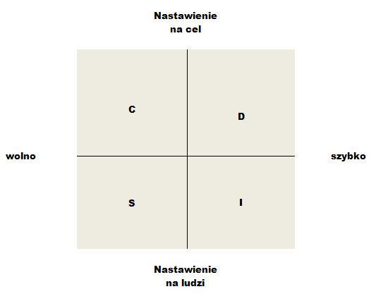 Test osobowości: role w zespole