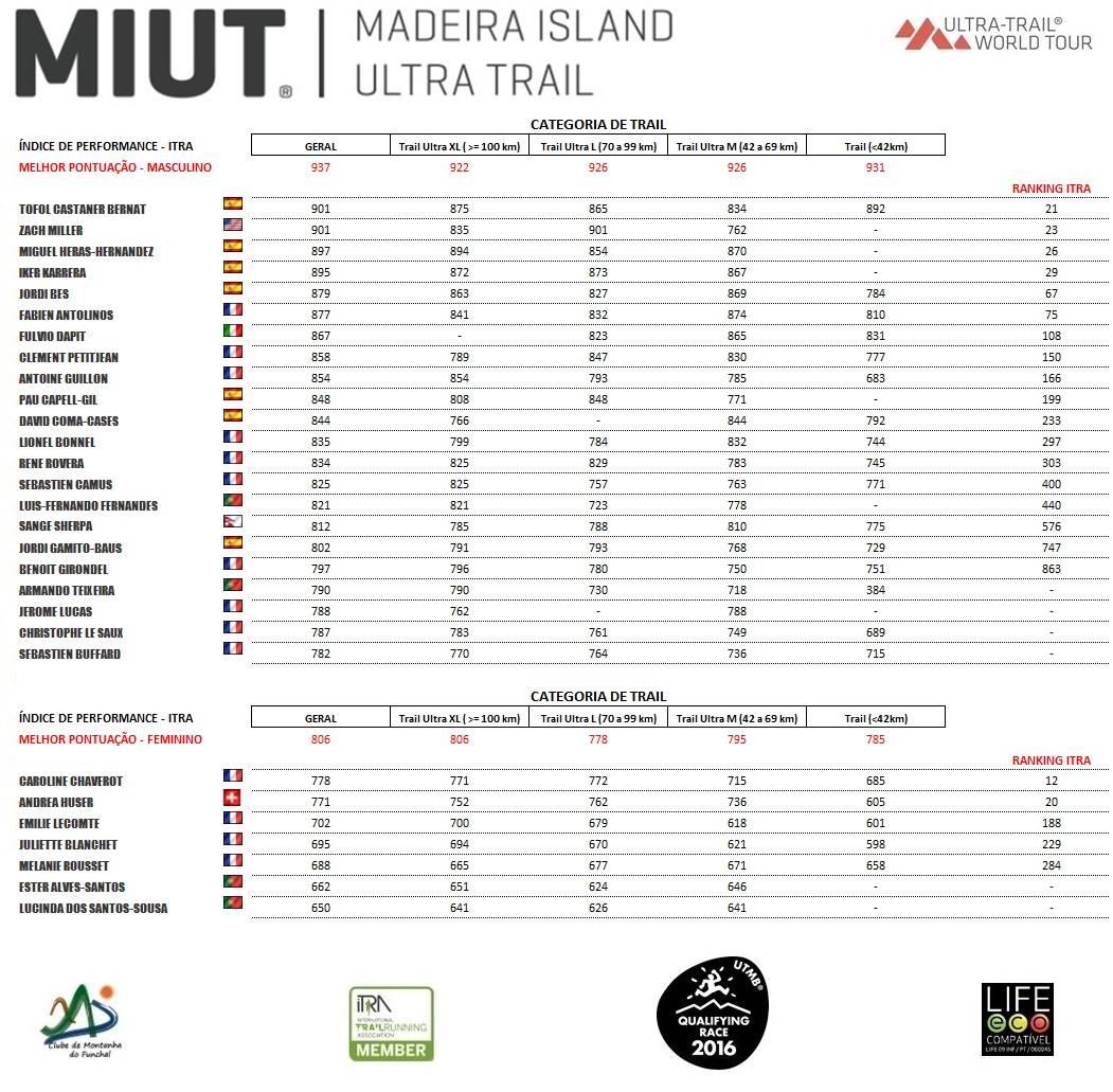 miut-pro-runner
