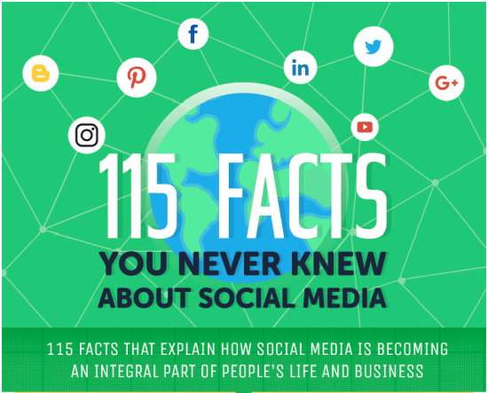 115 facts about social media