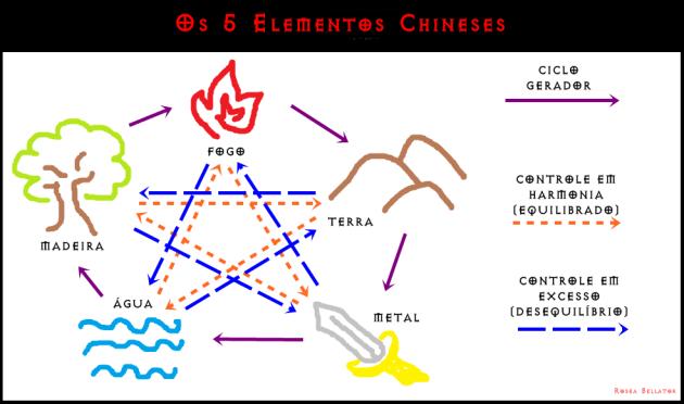 5 elementos chineses