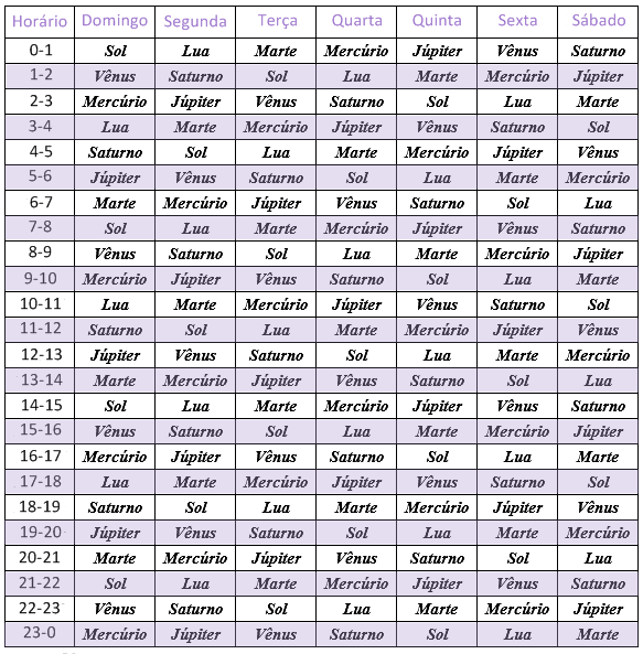 tabela de horários dos planetas - horários planetários