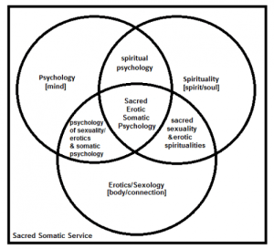 psych-spirit-sex-venndiagram2