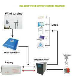300w off grid wind power system solar electricity systems 10kw system diagram also wind turbine schematic diagram further off grid [ 1595 x 1600 Pixel ]