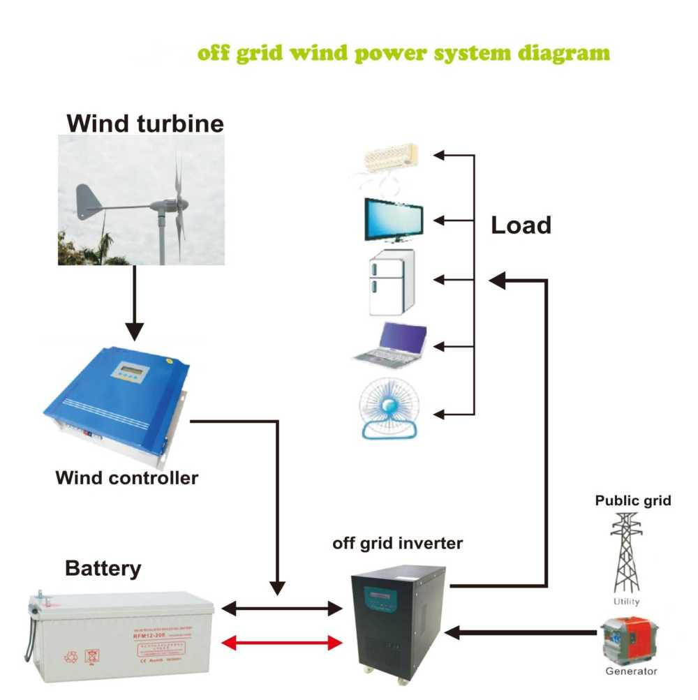 medium resolution of 300w off grid wind power system solar electricity systems 10kw system diagram also wind turbine schematic diagram further off grid
